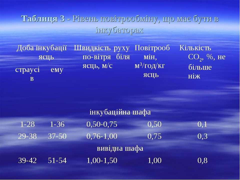 Таблиця 3 - Рівень повітрообміну, що має бути в інкубаторах