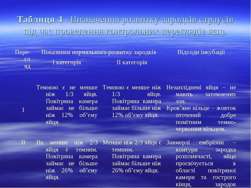 Таблиця 4 - Визначення розвитку зародків страусів під час проведення контроль...