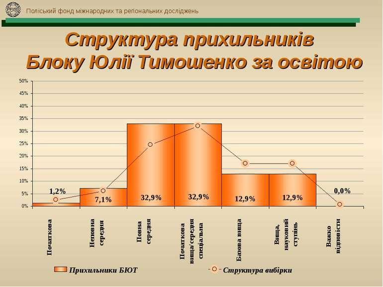 Поліський фонд міжнародних та регіональних досліджень Структура прихильників ...