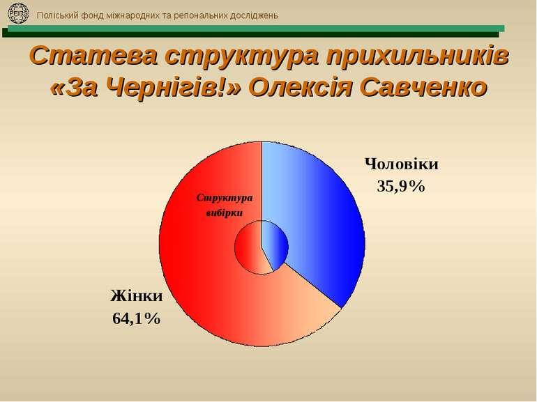 Поліський фонд міжнародних та регіональних досліджень Статева структура прихи...