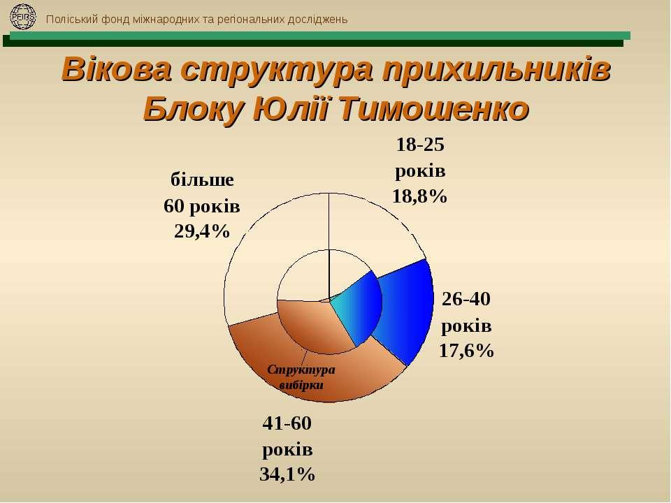 Поліський фонд міжнародних та регіональних досліджень Вікова структура прихил...