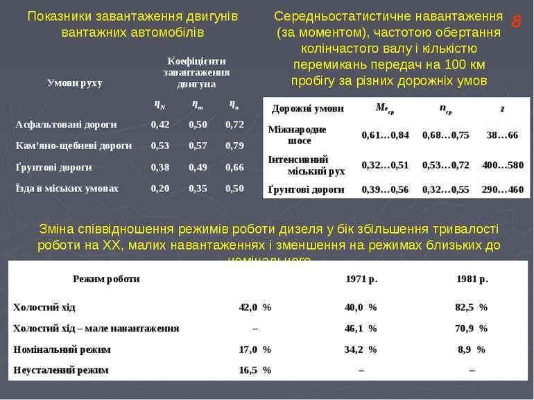 Показники завантаження двигунів вантажних автомобілів 8 Середньостатистичне н...