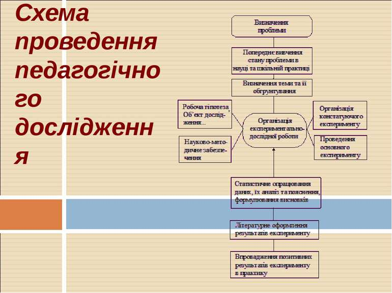 Схема проведення педагогічного дослідження