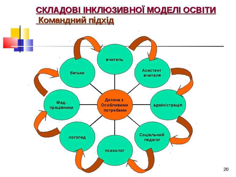 * СКЛАДОВІ ІНКЛЮЗИВНОЇ МОДЕЛІ ОСВІТИ Командний підхід