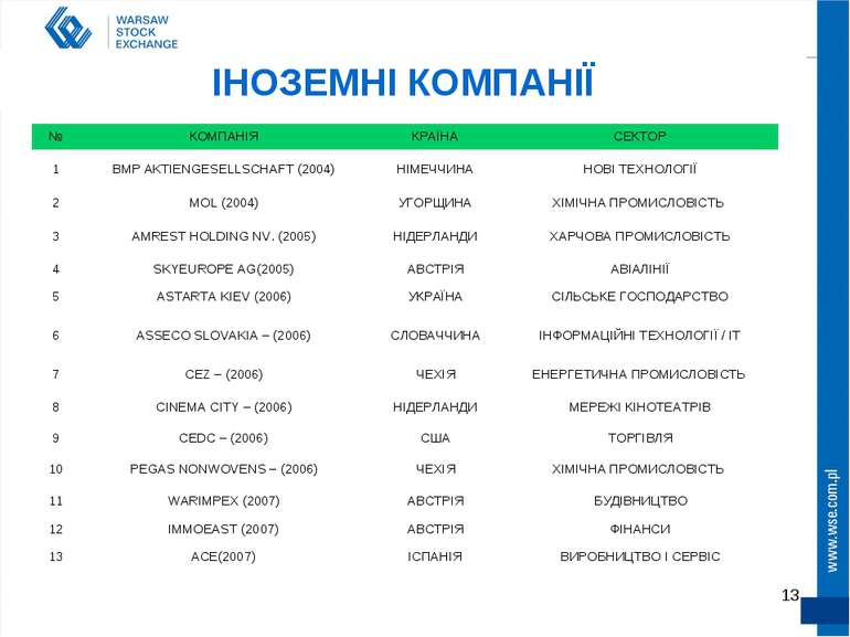 * ІНОЗЕМНІ КОМПАНІЇ № КОМПАНІЯ КРАЇНА СЕКТОР 1 BMP AKTIENGESELLSCHAFT (2004) ...