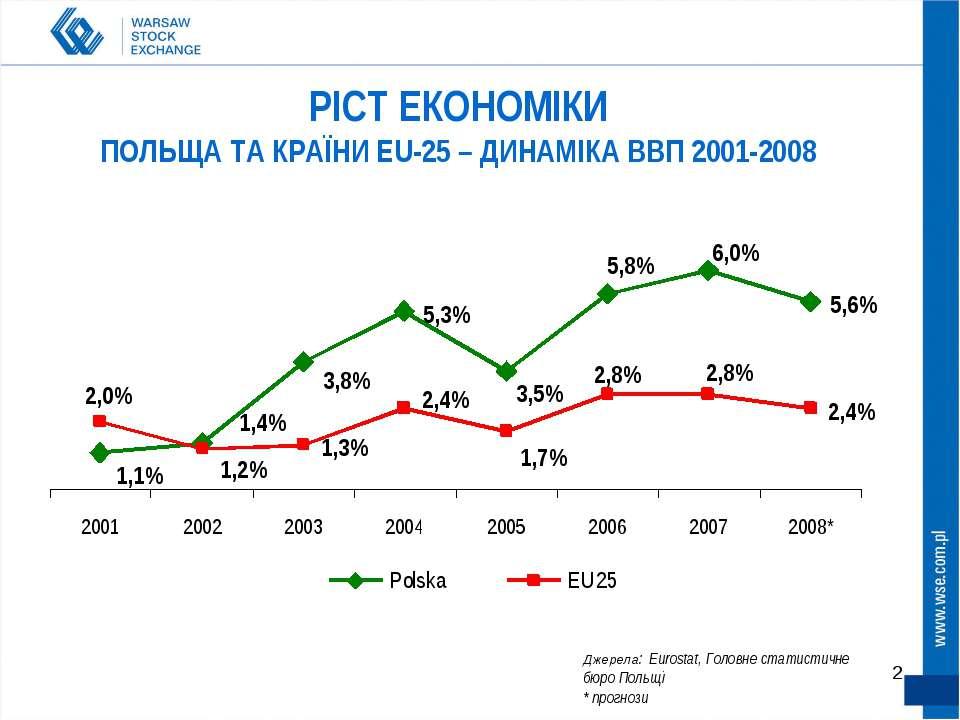 * РІСТ ЕКОНОМІКИ ПОЛЬЩА ТА КРАЇНИ EU-25 – ДИНАМІКА ВВП 2001-2008 Джерела: Eur...