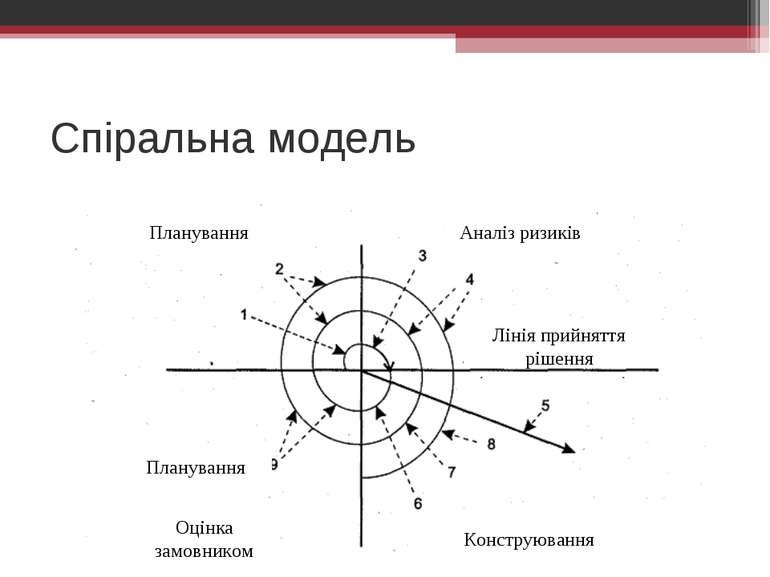 Спіральна модель Аналіз ризиків Планування Оцінка замовником Конструювання Лі...