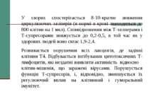 У хворих спостерігається 8-10-кратне зниження циркулюючих хелперів (в нормі в...