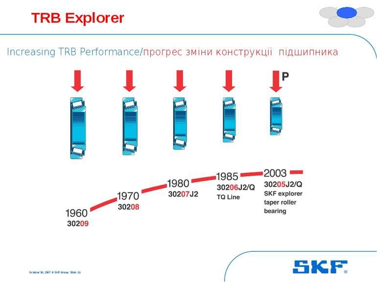 October 30, 2007 © SKF Group Slide * TRB Explorer Increasing TRB Performance/...