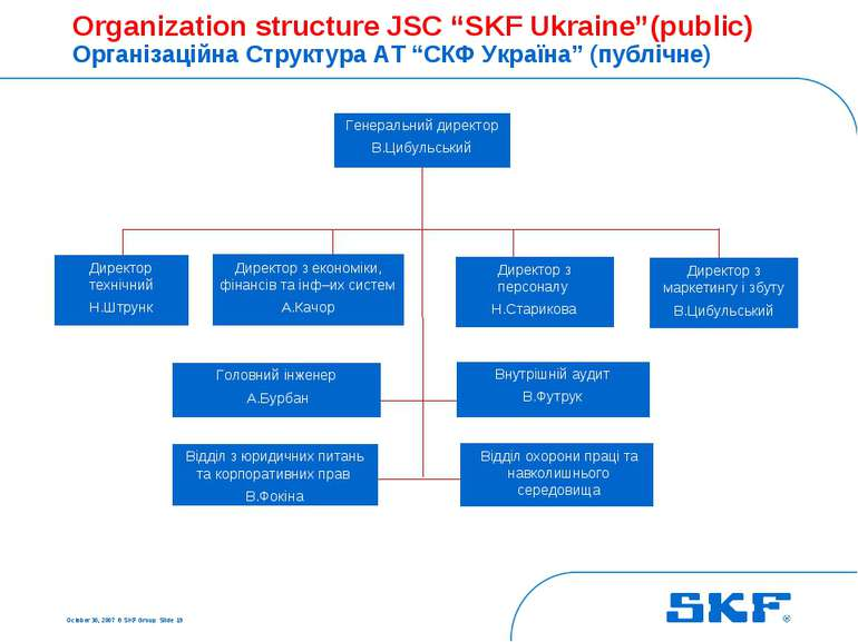 "October 30, 2007 © SKF Group Slide * Organization structure JSC ""SKF Ukraine""..."