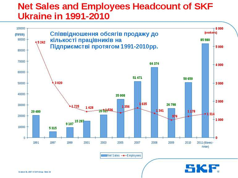 October 30, 2007 © SKF Group Slide * Net Sales and Employees Headcount of SKF...