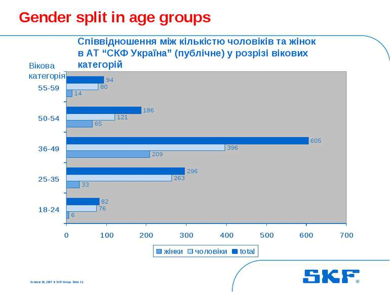 October 30, 2007 © SKF Group Slide * Gender split in age groups Співвідношенн...