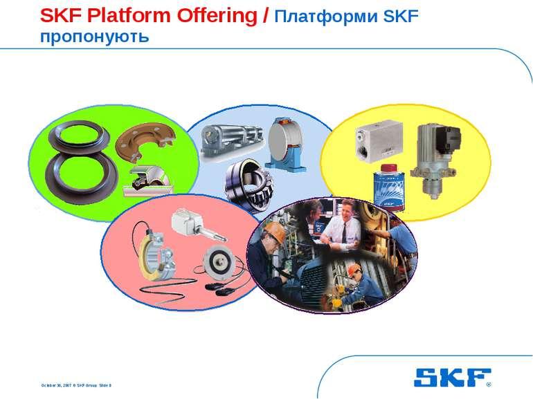 October 30, 2007 © SKF Group Slide * SKF Platform Offering / Платформи SKF пр...