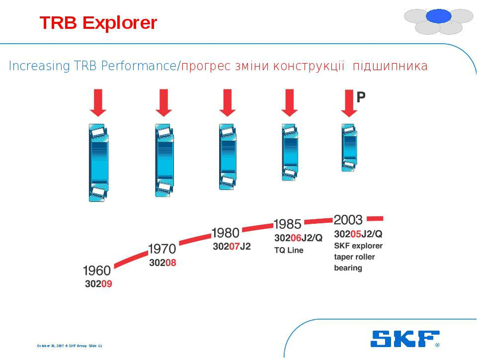 October 30, 2007 © SKF Group Slide * TRB Explorer Increasing TRB Performance/...