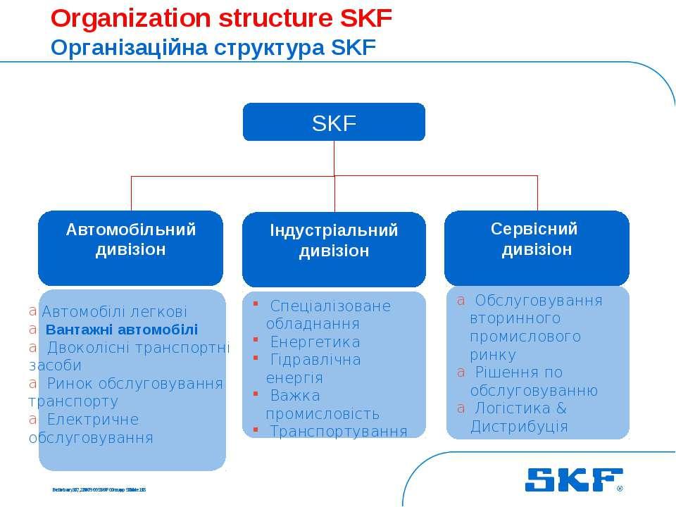 October 30, 2007 © SKF Group Slide * Organization structure SKF Організаційна...