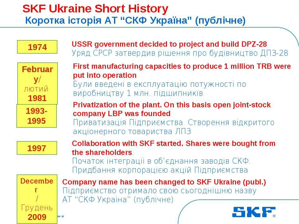 October 30, 2007 © SKF Group Slide * SKF Ukraine Short History Коротка історі...