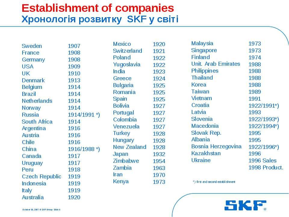 October 30, 2007 © SKF Group Slide * *) first and second establishment Establ...