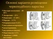 Основні варіанти розміщення червоподібного паростка Нисхідне положення – 40-5...