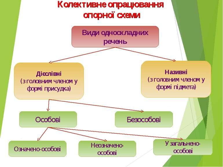 Колективне опрацювання опорної схеми Види односкладних речень Називні (з голо...