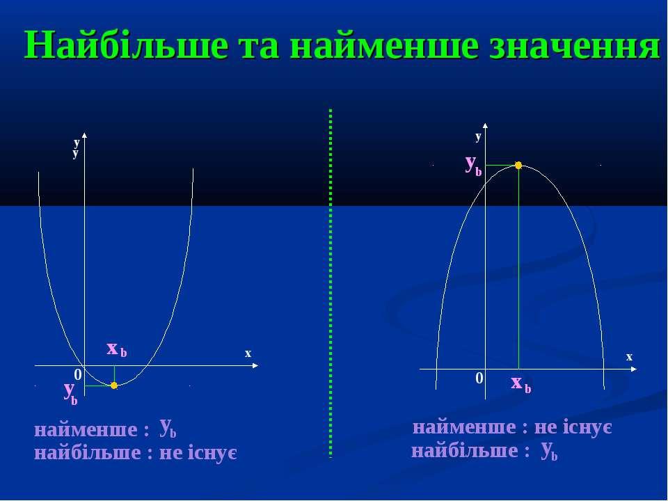 Найбільше та найменше значення y y y x x 0 0 y b x b y b x b найменше : найбі...