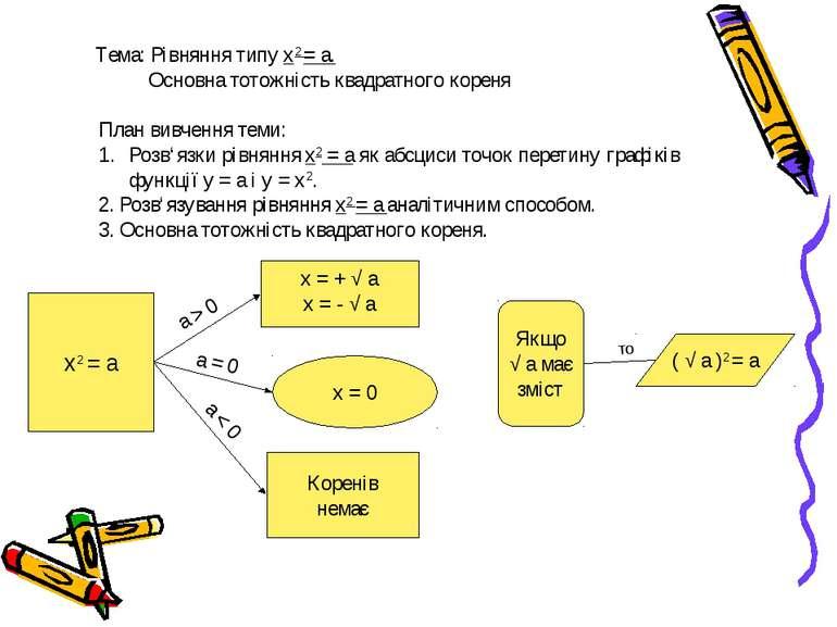 Тема: Рівняння типу х2 = а. Основна тотожність квадратного кореня План вивчен...