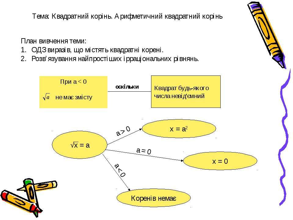 Тема: Квадратний корінь. Арифметичний квадратний корінь План вивчення теми: О...