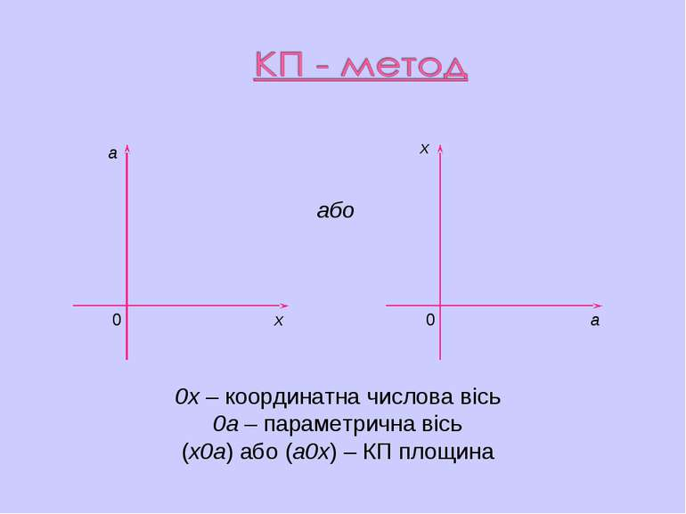 а а х х 0 0 або 0х – координатна числова вісь 0а – параметрична вісь (х0а) аб...