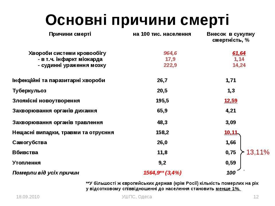 18.09.2010 УШПС, Одеса * Основні причини смерті 13,11% **У більшості ж європе...