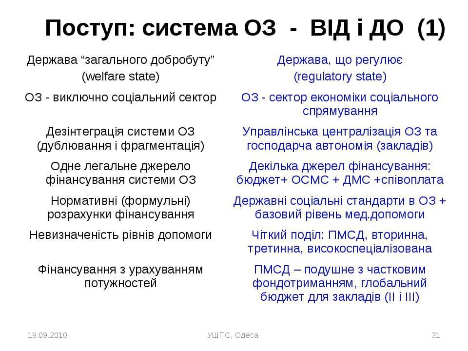 """18.09.2010 УШПС, Одеса * Поступ: система ОЗ - ВІД і ДО (1) Держава """"загальног..."""