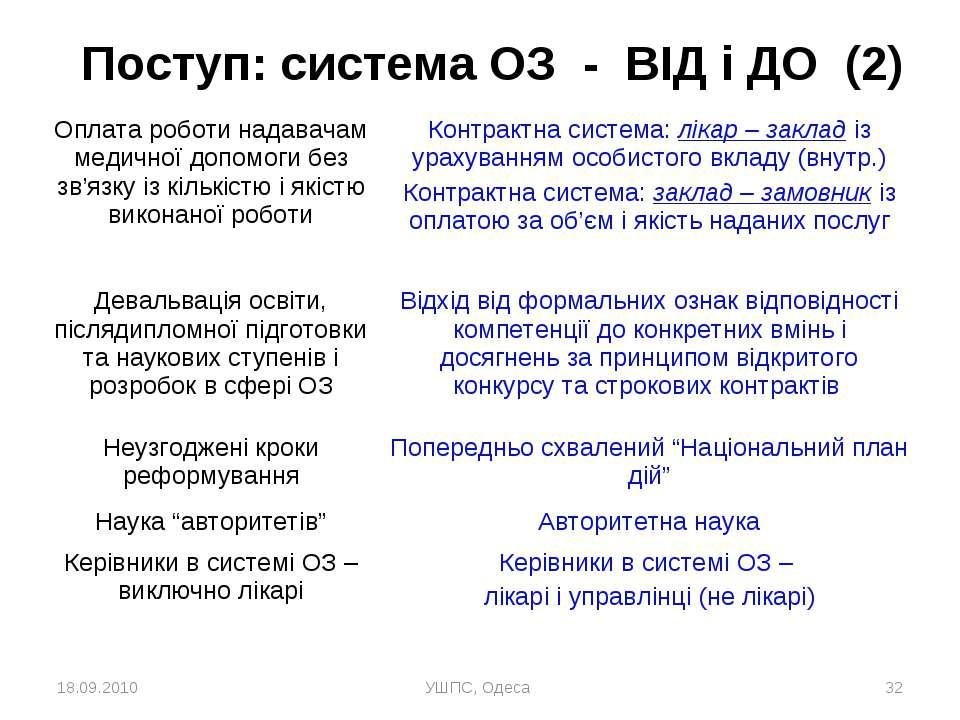18.09.2010 УШПС, Одеса * Поступ: система ОЗ - ВІД і ДО (2) Оплата роботи нада...