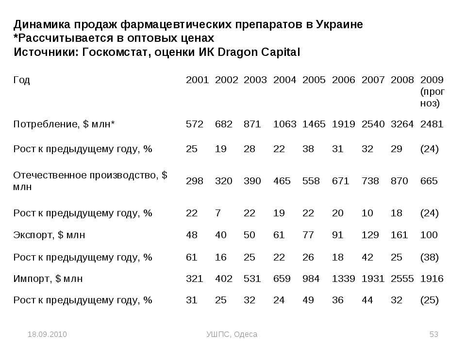 18.09.2010 УШПС, Одеса * Динамика продаж фармацевтических препаратов в Украин...