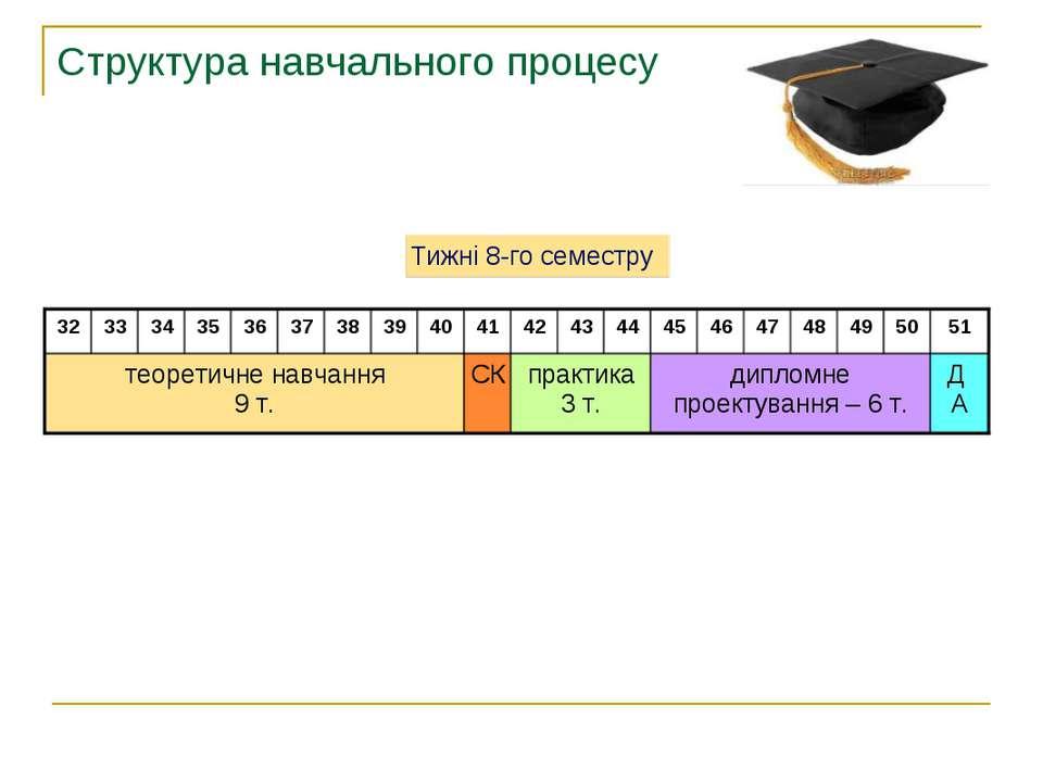 Структура навчального процесу Д А 51 40 дипломне проектування – 6 т. практика...