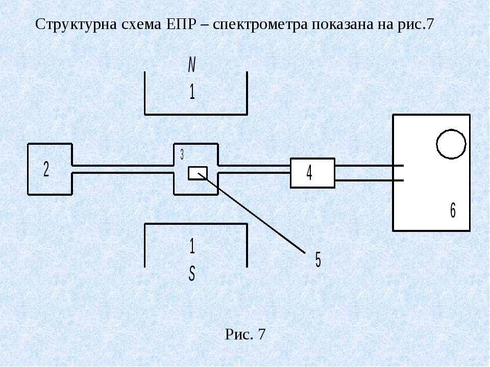 Структурна схема ЕПР – спектрометра показана на рис.7 Рис. 7