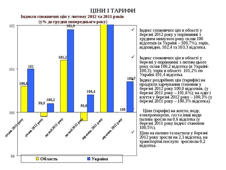 ЦІНИ І ТАРИФИ Індекс споживчих цін в області у березні 2012 року у порівнянні...