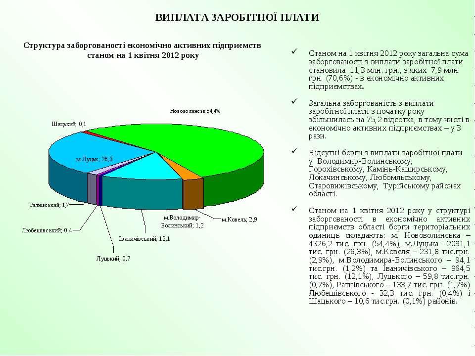 ВИПЛАТА ЗАРОБІТНОЇ ПЛАТИ Станом на 1 квітня 2012 року загальна сума заборгова...