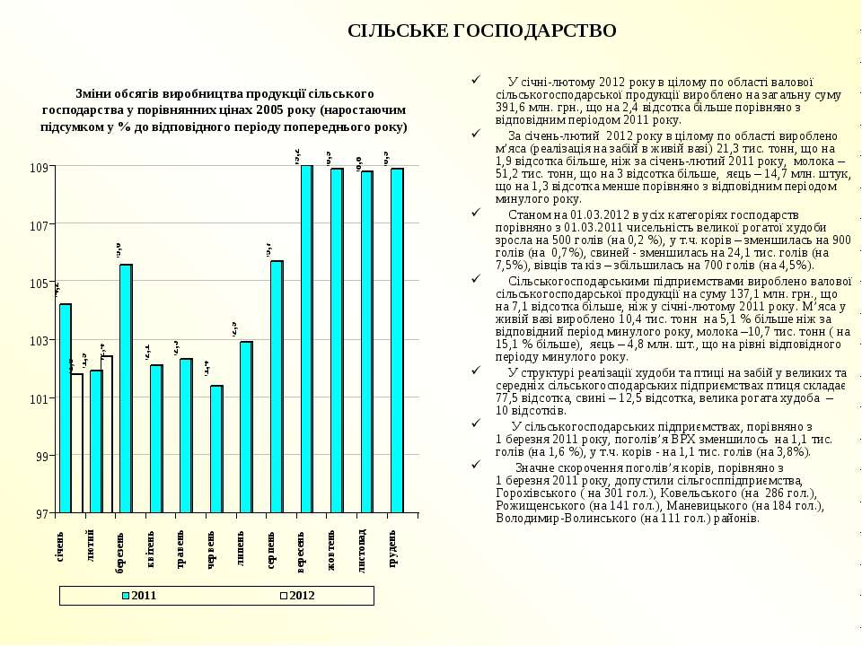 СІЛЬСЬКЕ ГОСПОДАРСТВО У січні-лютому 2012 року в цілому по області валової сі...