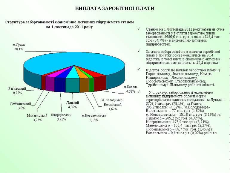ВИПЛАТА ЗАРОБІТНОЇ ПЛАТИ Станом на 1 листопада 2011 року загальна сума заборг...