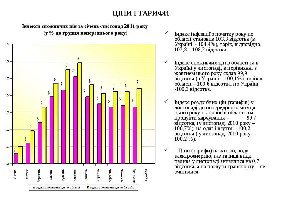 ЦІНИ І ТАРИФИ Індекс інфляції з початку року по області становив 103,3 відсот...