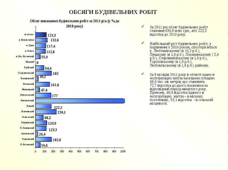 ОБСЯГИ БУДІВЕЛЬНИХ РОБІТ За 2011 рік обсяг будівельних робіт становив 630,6 м...