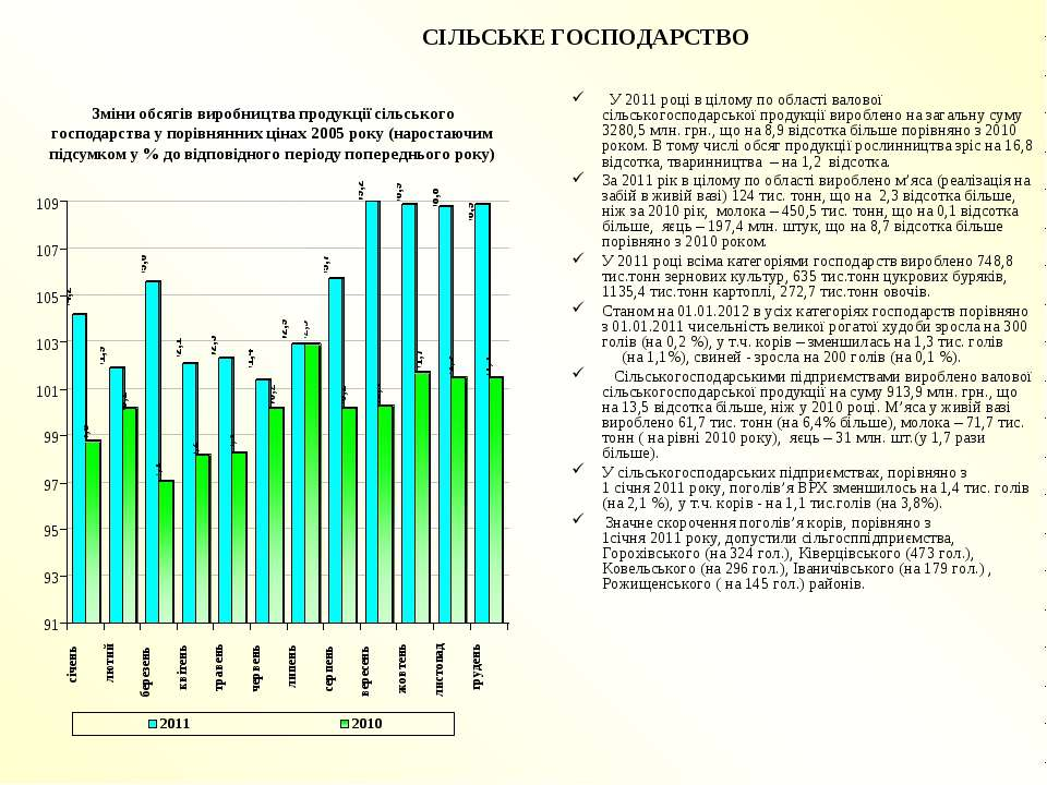 СІЛЬСЬКЕ ГОСПОДАРСТВО У 2011 році в цілому по області валової сільськогоспода...