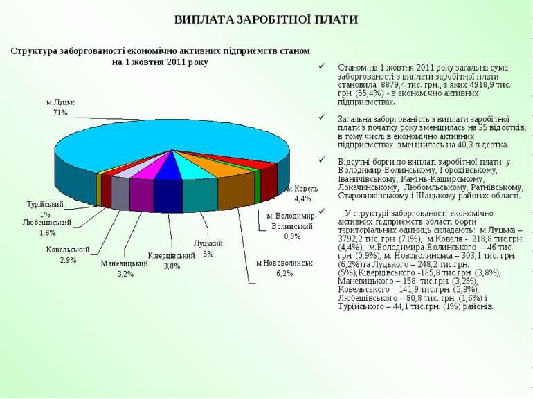 ВИПЛАТА ЗАРОБІТНОЇ ПЛАТИ Станом на 1 жовтня 2011 року загальна сума заборгова...