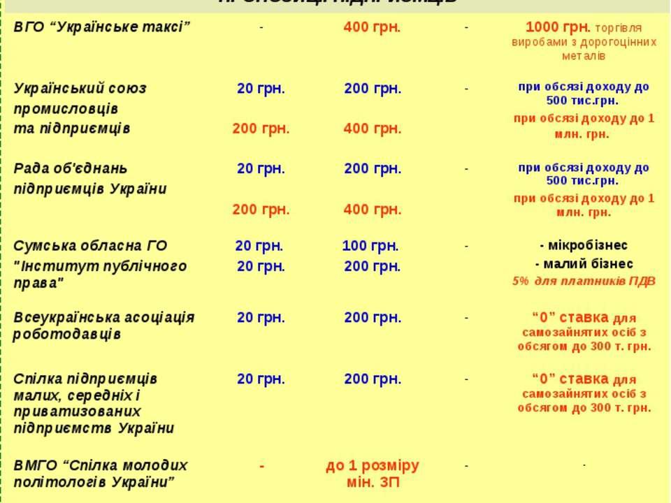 СТАВКИ ЄДИНОГО ПОДАТКУ Фізичні особи *) з 1.01.2011 до бюджету сплачується ли...