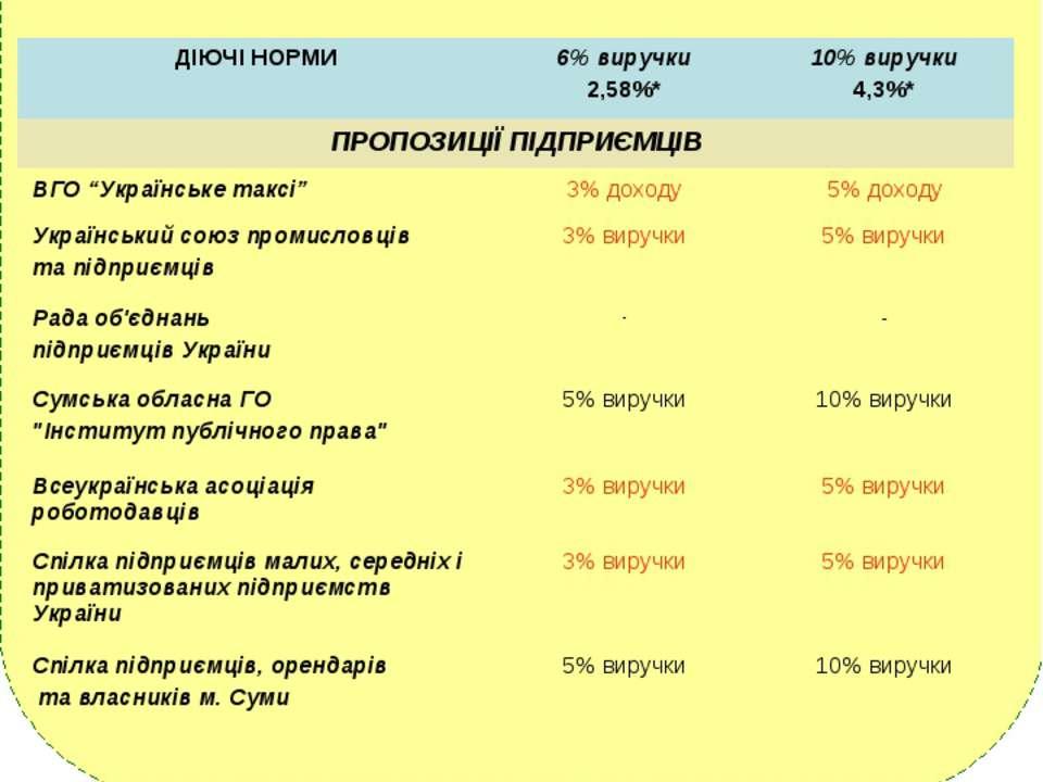 СТАВКИ ЄДИНОГО ПОДАТКУ Юридичні особи *) з 1.01.2011 до бюджету сплачується л...