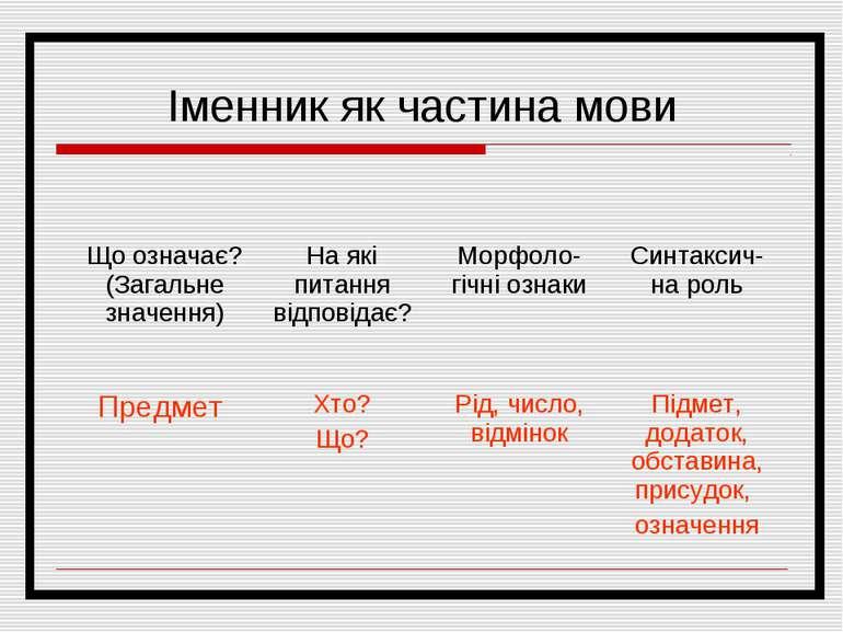Іменник як частина мови