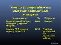 Участь у професійних та творчих педагогічних конкурсах Кононенко О.В. Назва к...