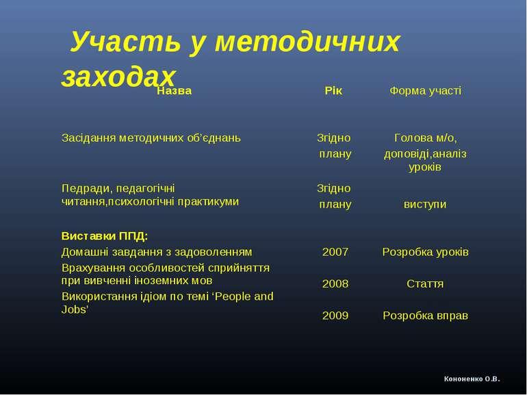 Участь у методичних заходах Кононенко О.В. Назва Рік Форма участі Засідання м...