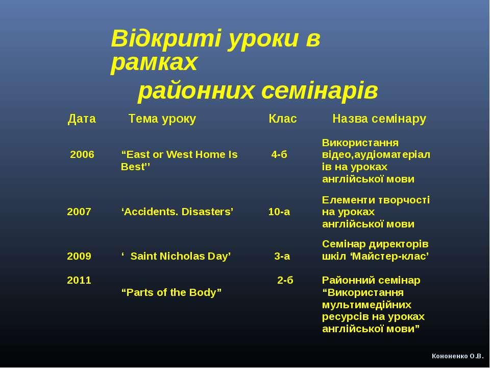 Відкриті уроки в рамках районних семінарів Кононенко О.В. Дата Тема уроку Кла...