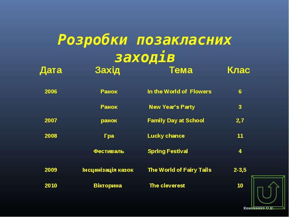 Розробки позакласних заходів Кононенко О.В. Дата Захід Тема Клас 2006 Ранок Р...