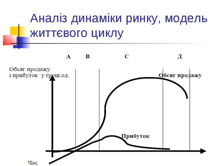 Аналіз динаміки ринку, модель життєвого циклу