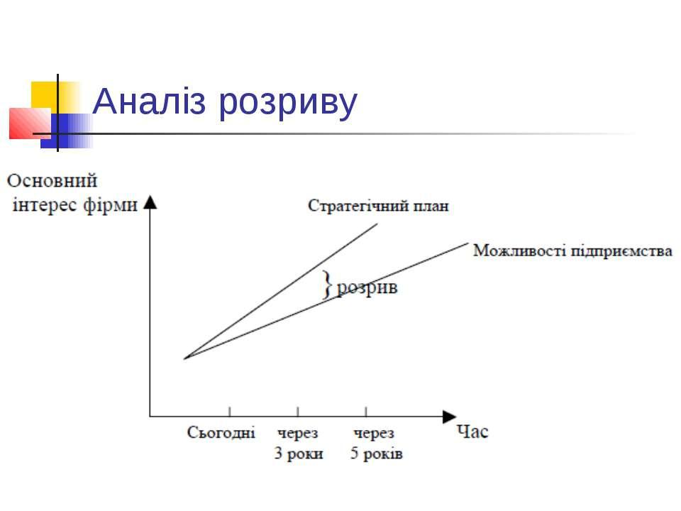 Аналіз розриву